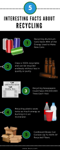 Interesting Facts About Recycling